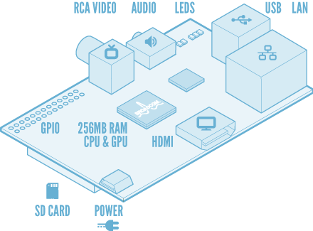 image from Raspberry Pi website